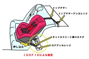 isofix_point