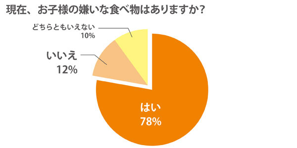 1510shokuiku_graph01