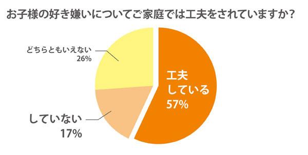 1510shokuiku_graph02