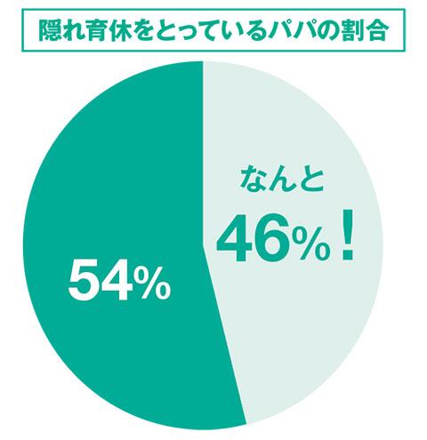 ファザーリング・ジャパンが「妻の産後に、妻のサポートや育児を目的として、育児休業制度の代わりに有給休暇や特別休暇(出産休暇など)を取得したことはありますか?」という調査を行ったところ、45.6%の男性が取得していることがわかった。